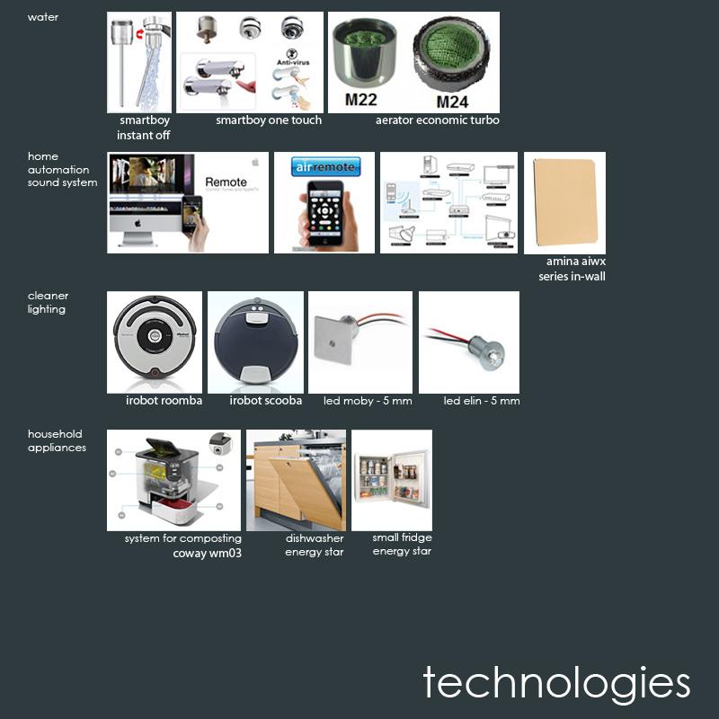 Technologies bigger