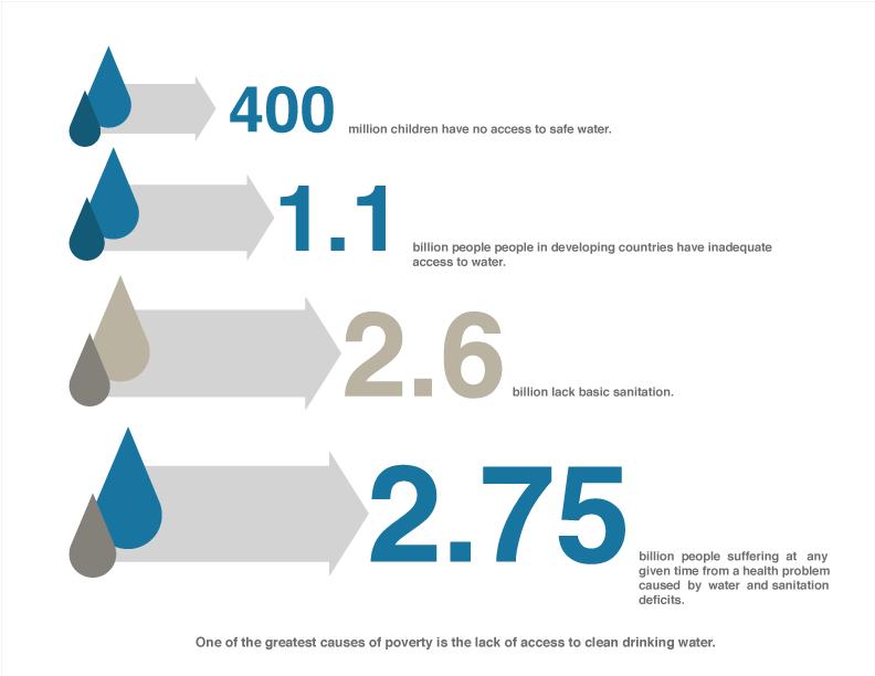 012 water chart bigger