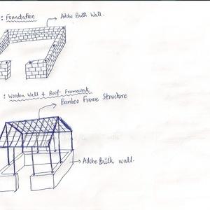 Rural Housing for under 300$