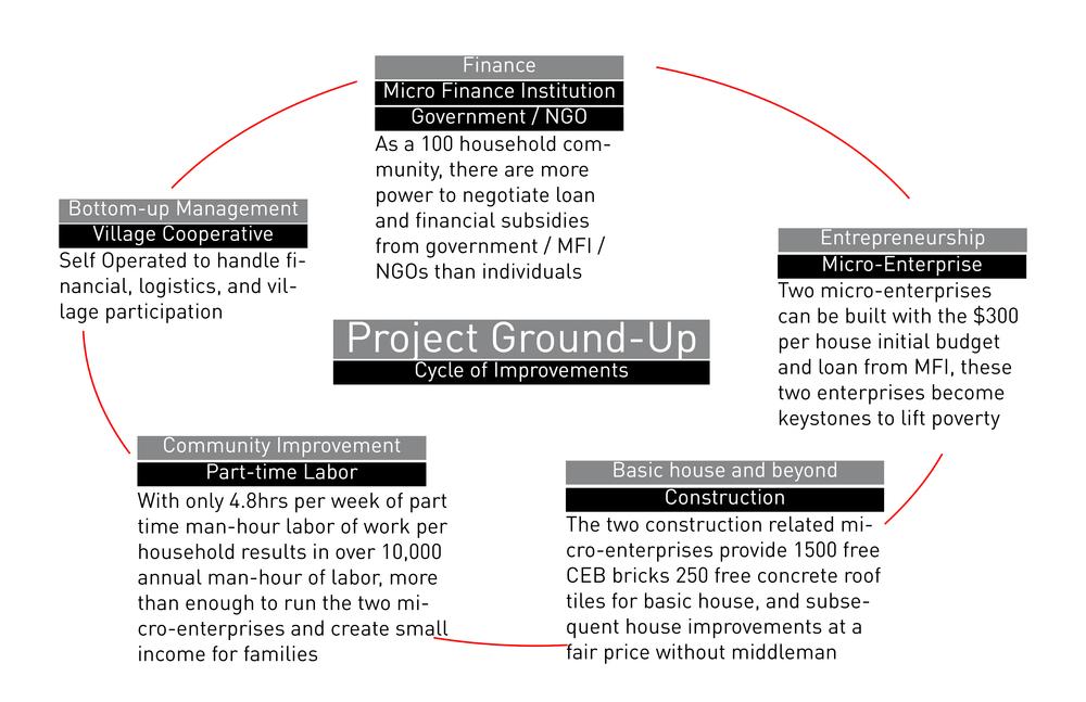 Projectgroundup5 bigger