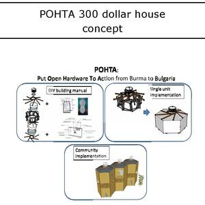 POHTA concept
