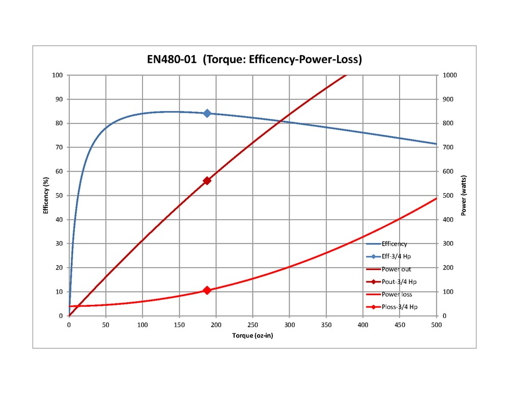 Efficiency curve sub500 motor bigger