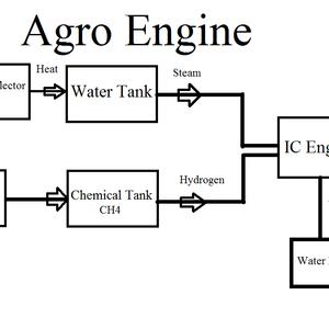 Agro Engine