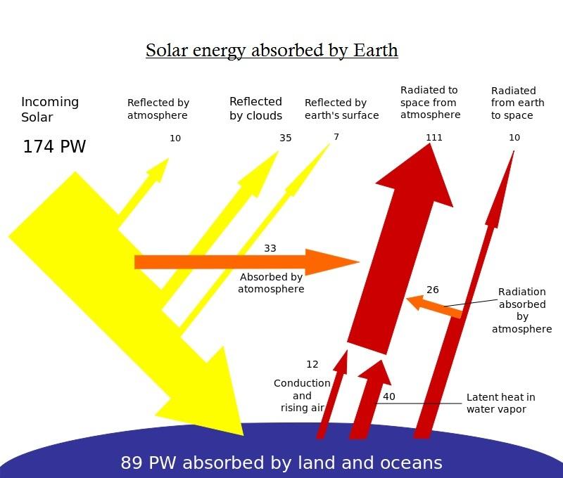 Breakdown of incomming solar radiation bigger