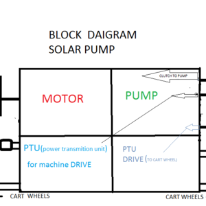 Hybrid multi-utility hybrid pump