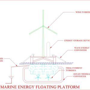 Marine Energy Platform (MEP)