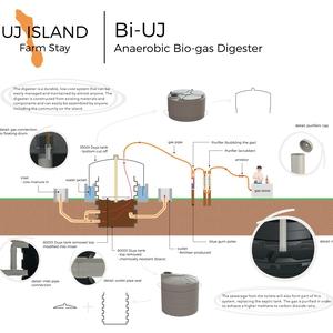 Bi-UJ: Anearobic Bio-gas Digester
